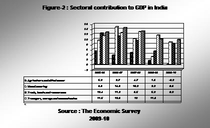 SectoralContributionToGDPInIndia